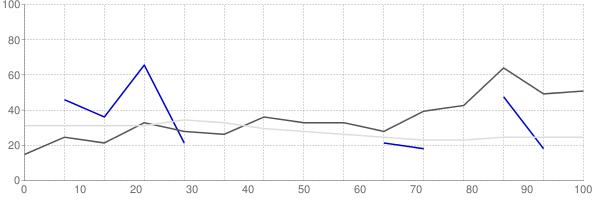 Rental vacancy rate in Wyoming